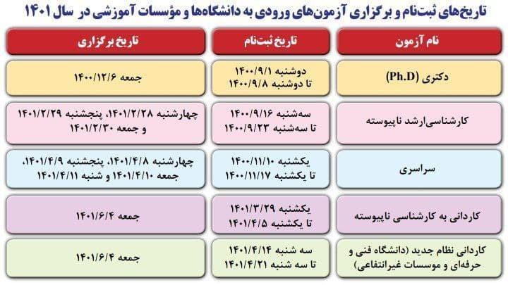 تاریخ های ثبت نام و برگزاری آزمون های ورودی به دانشگاه ها و موسسات آموزشی در سال 1401